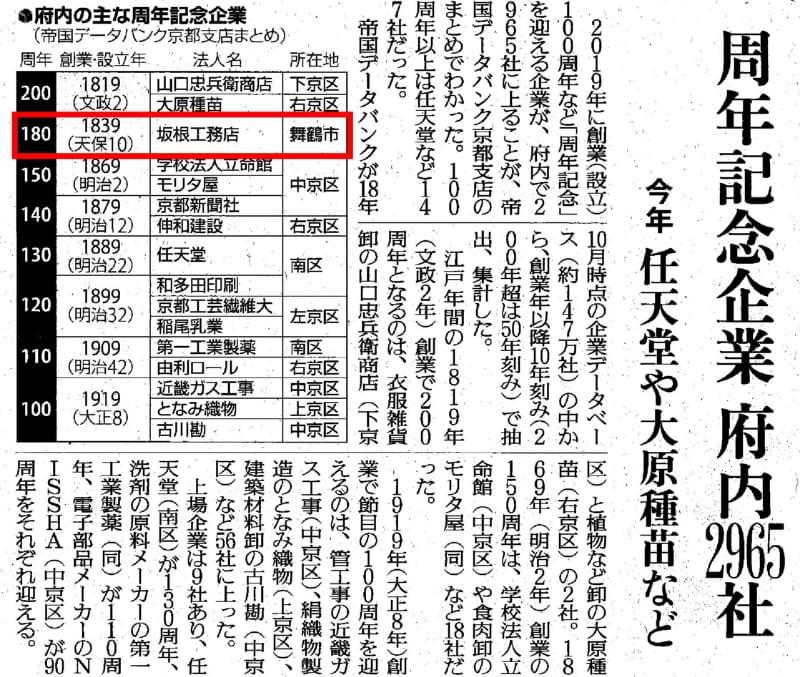 京都府内の主な周年記念企業をまとめた新聞記事に、坂根工務店が創業180周年として紹介されました
